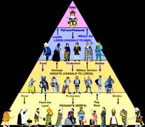 Feudalism-The-Feudal-Pyramid